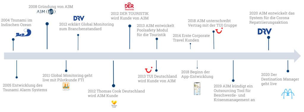 Timeline A3M